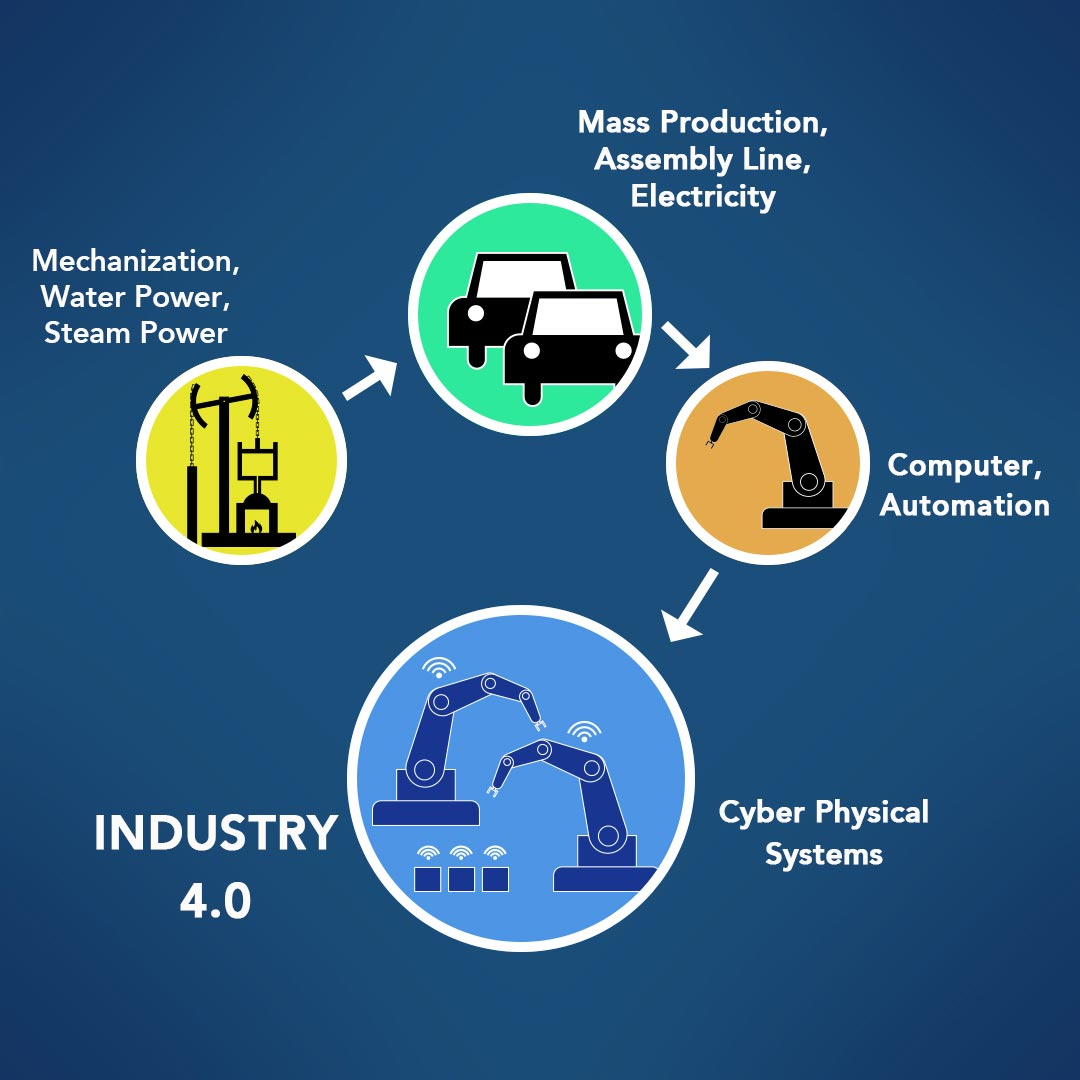 industry-4.0-description