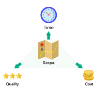 project-management-scope