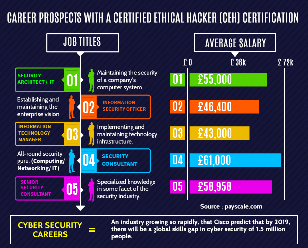 e-Careers - Certified Ethical Hacker (CEH) v10